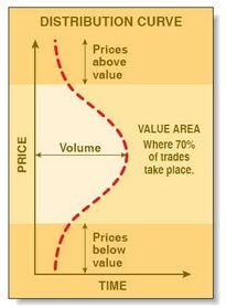 value area