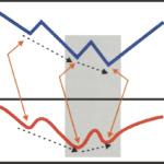 ¿Cómo operar divergencias con Order Flow?