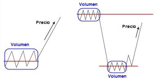 volumen-precio-volumen