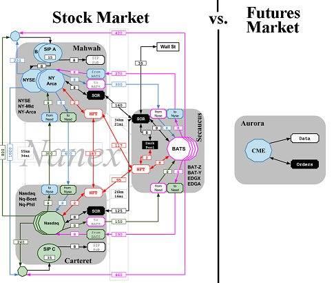 Diferencia entre forex y futuros
