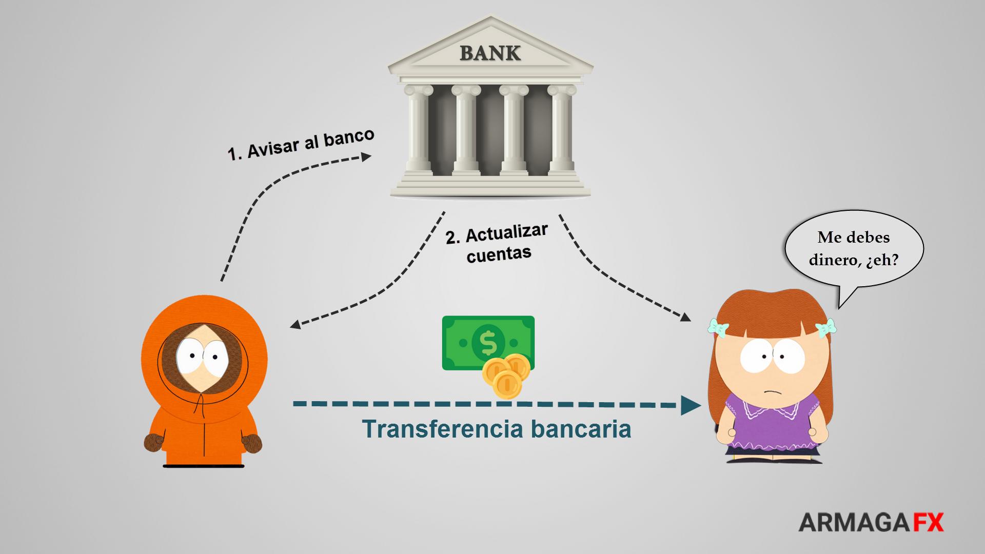 Qu es bitcoin armagafx for Transferencia bancaria
